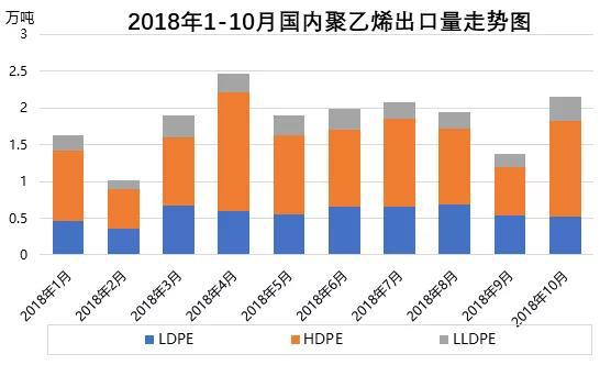 聚乙烯:2018年国内PE进出口简析